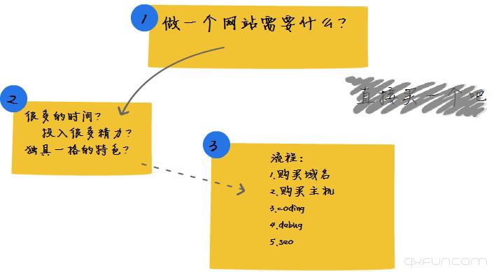 如何创建一个网站-清新范(Qxfun.com)