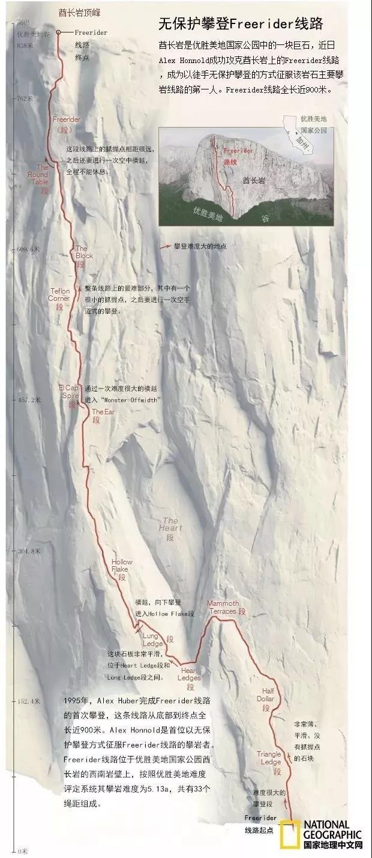 徒手攀登酋长岩(El Capitan) 攀登线路图